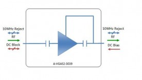 S-band Variable Gain Amplifier Model: A-VGAS2-3039