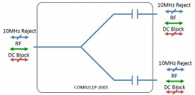 L-band Splitter 2-way model: COM02L1P-2603