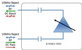 L-band Amplifier - variable gain model: A-VGAL1-3011