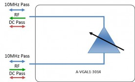 L-band Amplifier - variable gain model: A-VGAL1-3014