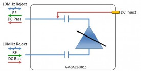 L-band Amplifier - variable gain model: A-VGAL1-3015