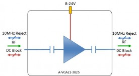 L-band Amplifier - variable gain model: A-VGAL1-3025