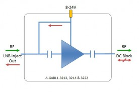 L-band Line Amplifier model: A-GABL1-3222