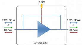 L-band Amplifier - variable gain: A-VGAL1-3026