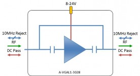 L-band Amplifier - variable gain: A-VGAL1-3028