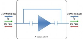 L-band Amplifier - variable gain: A-VGAL1-3030