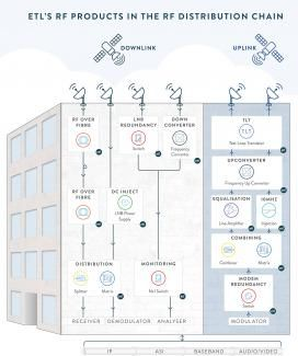 ETL Systems end-to-end solutions in the RF Distribution chain