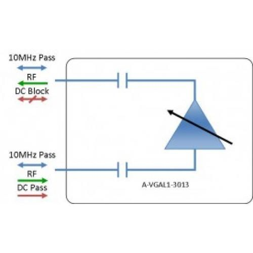 L-band Amplifier - variable gain model: A-VGAL1-3013