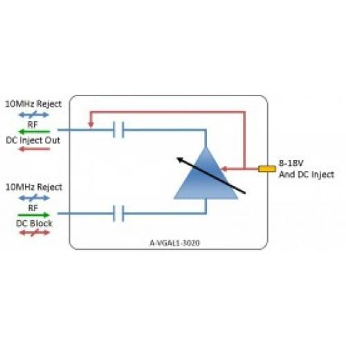L-band Amplifier - variable gain: A-VGAL1-3020